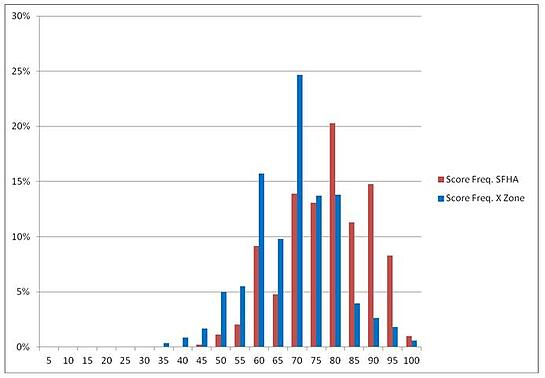 SFHA and X Zone histogram