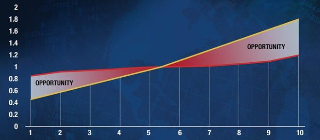 insitepro_graph_-_loss_cost_vs_premium_opportunity.jpg