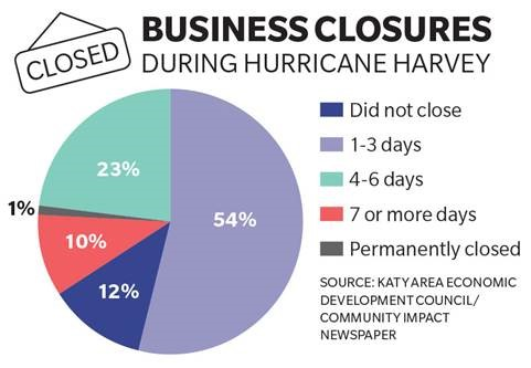 Business Closures During Hurricane Harvey